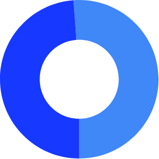 Donut chart showing gender distribution of users