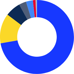 Donut chart showing demographic distribution of students in Moreno Valley USD