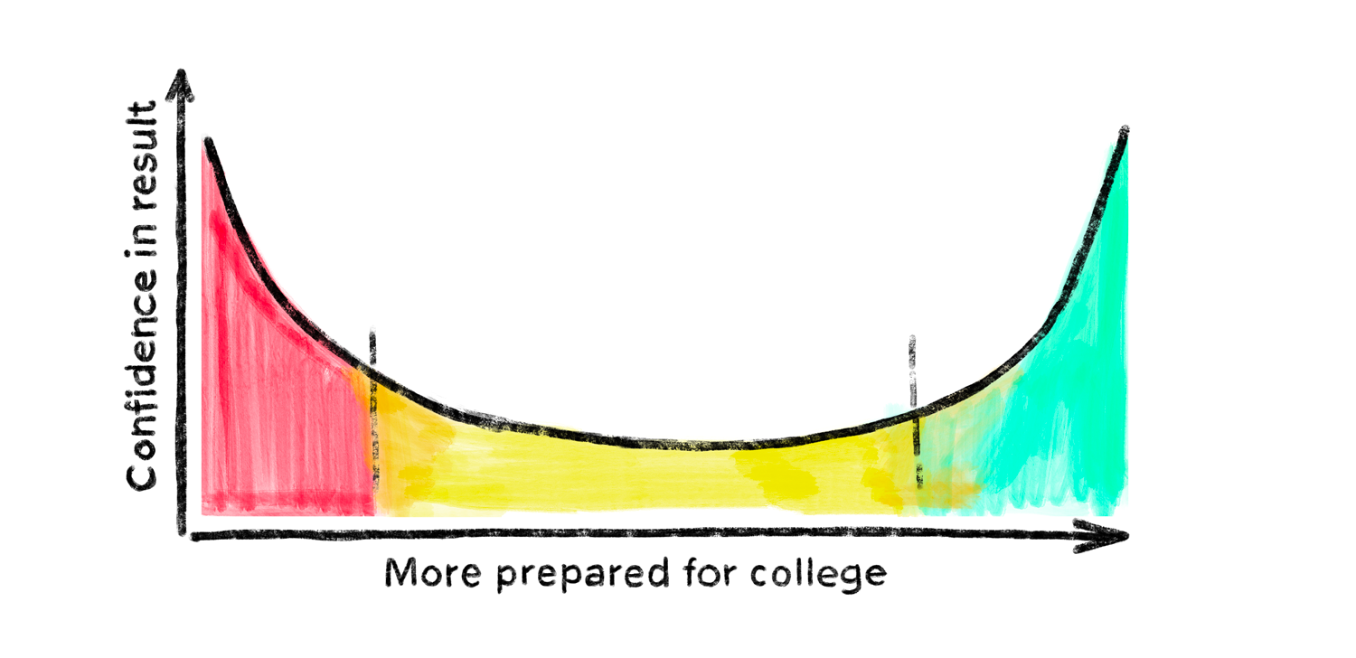 "A graph with a y axis depicting ""confidence in results"" and x axis depicting ""preparedness for college"" shows an inverse bell-curve with somewhat arbitrary shading of left, middle, and right sections"