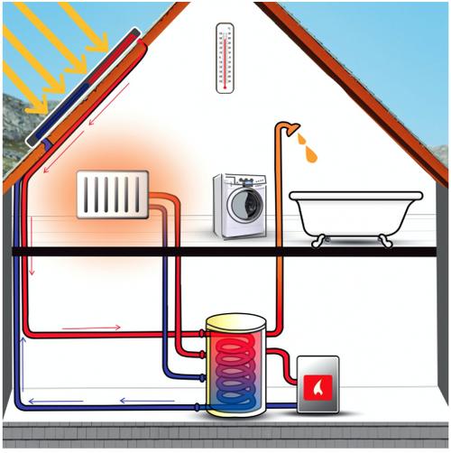 Der Aufbau einer Solarthermie Anlage dargestellt duch ein Haus mit Kollektoren, Solarrohren, Heizung, Solarspeicher, Badewanne, Dusche, Thermometer, Waschmaschine und Zusatzheizung.