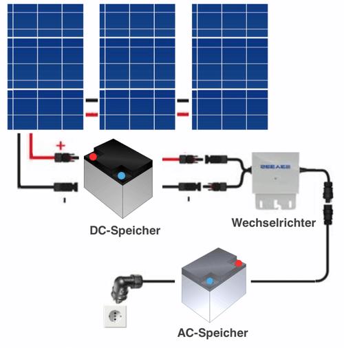 die Ankopplung einer Solarbatterie als Grafik dargestellt