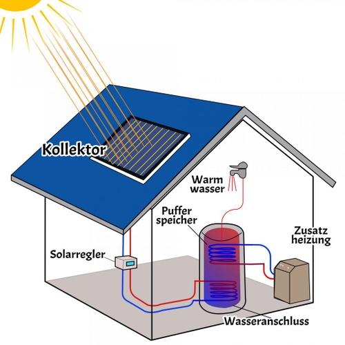 Der Aufbau eines Solarthermie Systems - eine Solarplatte, die ein Speicher mit Warmwasser versorgt und von dort aus Waschbecken, Waschmaschine und Heizung versorgt