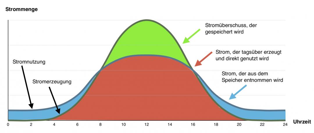 Stromspeicher und Funktionalität: Diagramm, das Energieerzeugung und Energieverbrauch im Laufe eines Tages darstellt