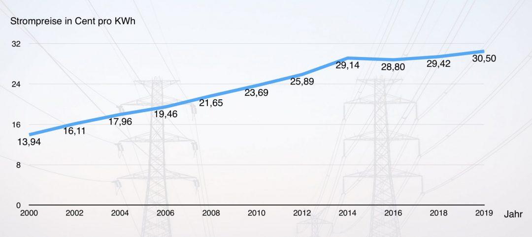 Strom selbst erzeugen - Entwicklung der Strompreise in Deutschland von 2000 bis 2019