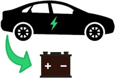 Ein Elektroauto mit Batterie