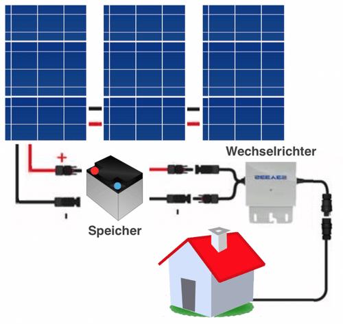 Der Aufbau einer Solar-Inselanlage mit Wechselrichter, Batterie und Solarmodulen