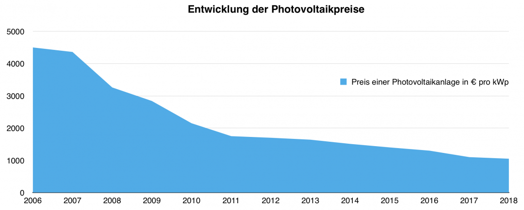 Übersicht der Solaranlage Kosten von 2006 bis 2018