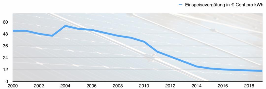 Solaranlage Kosten: Entwicklung der Einspeisevergütung von 2000 bis 2020