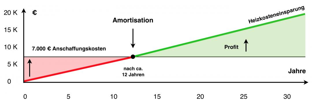 Eine Kurve, die die Amortisation, die Kosten und die Rendite einer Solarheizung zeigt.