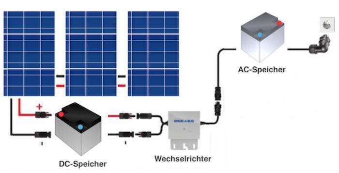 Die Verbindung zwischen PV-Anlage, Stromspeicher, Wechselrichter und Stromnetz