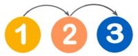 Die Zahlen 1 bis 3, die die Schritte bei der Föderung symbolisieren
