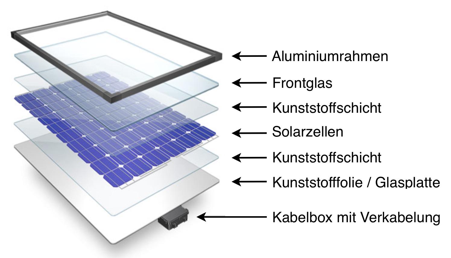 Die einzelnen Schichten eines Solarmoduls