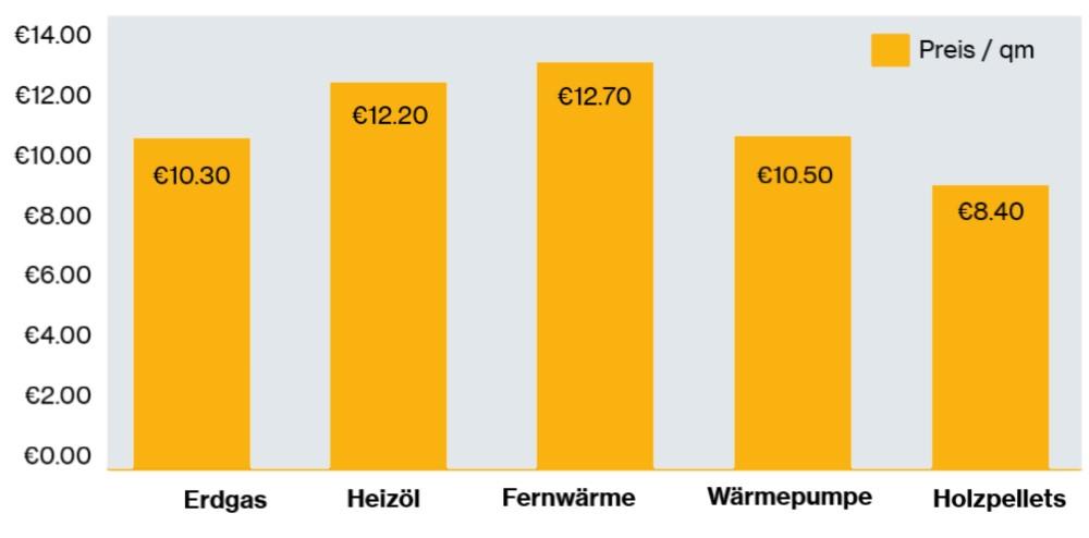 Säulendiagramm, dass die Heizkosten je Energieträger zeigt.