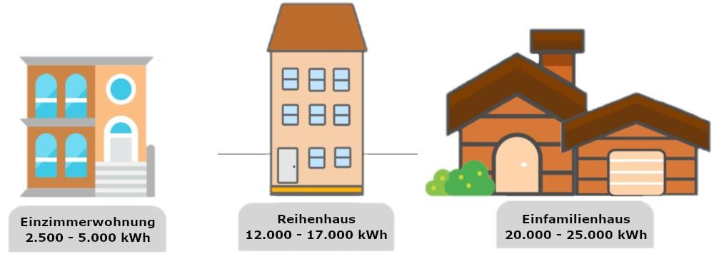 Der durchschnittliche Gasverbrauch je nach Haustyp