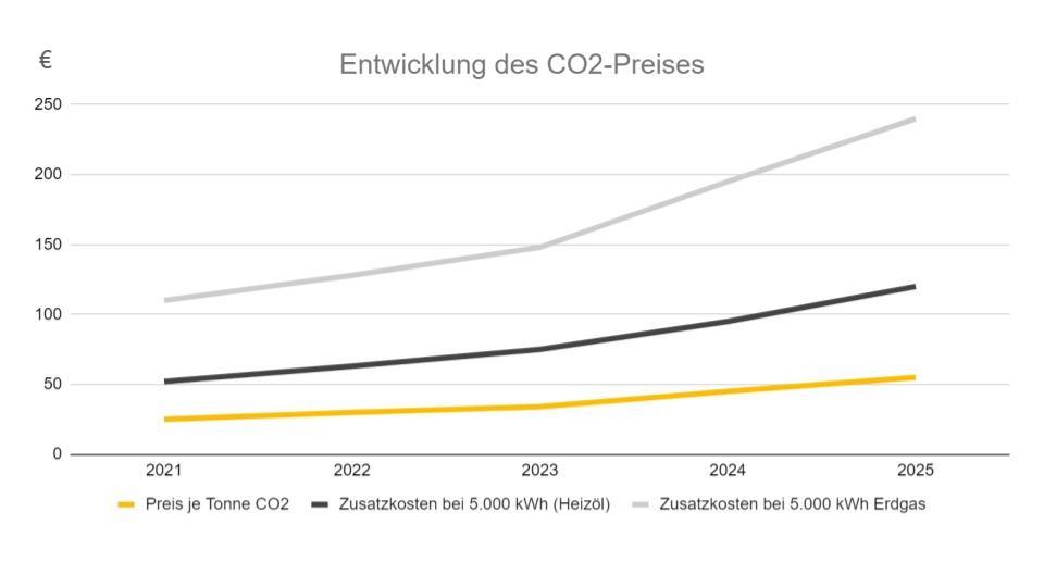 Die Entwicklung des CO2 Preises von 2021 bis 2025