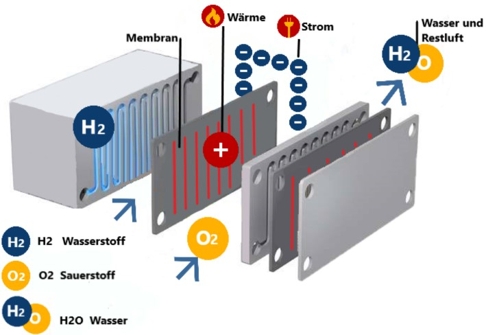 Die Funktion einer Brennstoffzellenheizung dargestellt