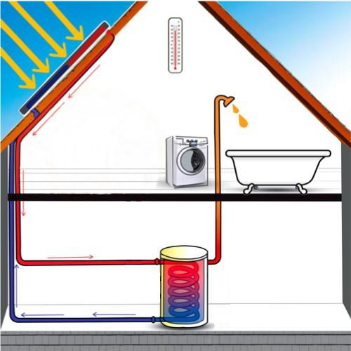 Die Funktion der Solarthermie in einem Haus