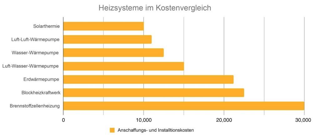 Die Kosten der Brennstoffzellenheizung im Vergleich mit anderen Heizsystemen