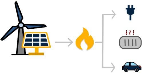 Power-to-Gas in einem Diagramm dargestellt