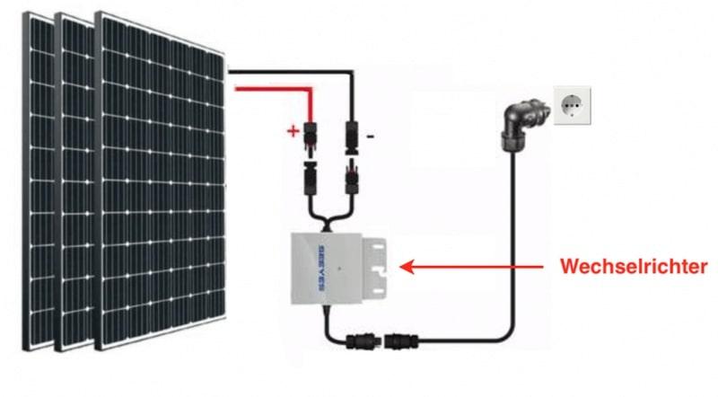 Bestandteile eines Solarpanels mit Wechselrichter und Verkalbelung