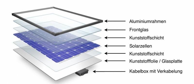 Der Aufbau eines Solarpanels, die verschiedenen Schichten werden sichtbar gemacht