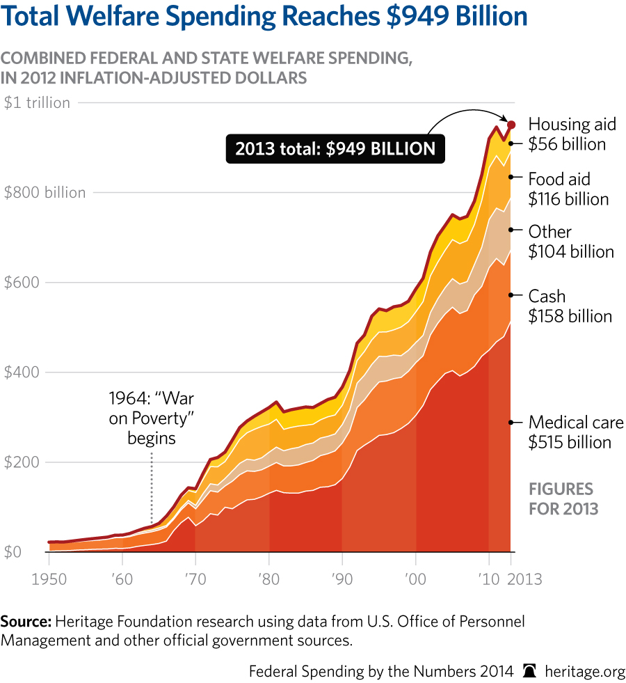 obama total welfare spending subdisides snap