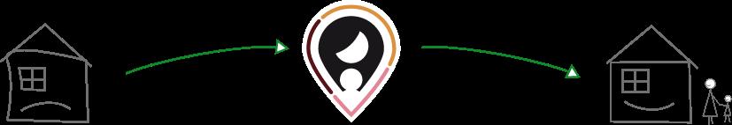 Erklärung –Sichere Zuflucht – eine Plattform für die Vermittlung von Wohnungen an Frauenhäuser