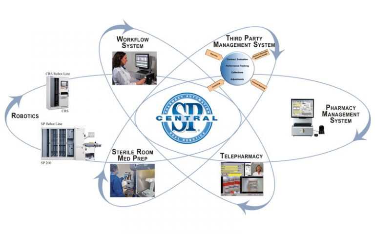 Perfect Integration, Perpetual Inventory, and Seamless Go Live with SP Central Pharmacy Management System