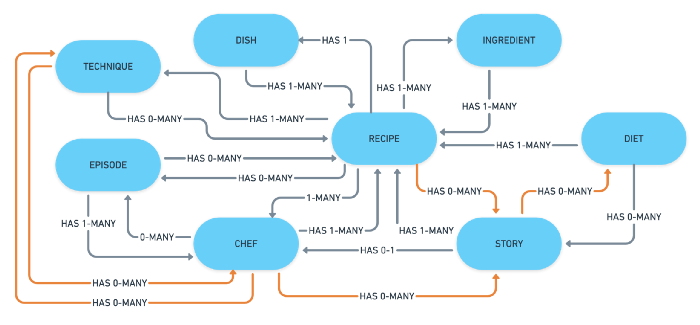 A system model of the BBC FOOD website.