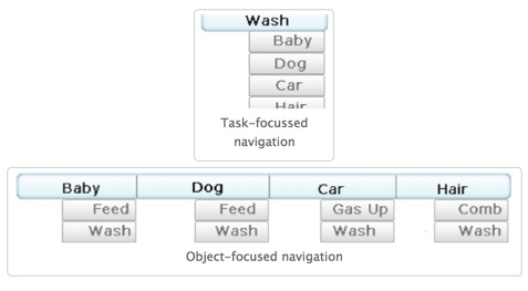 A task-focused navigation lists all the things you need to wash for the day, the baby, the dog, the car, and your hair. An object-focused mental model shows the objects first with the tasks listed underneath. The baby needs feeding and washing. The dog needs feeding and washing. The car needs gas and washing. And my hair needs combing and washing.