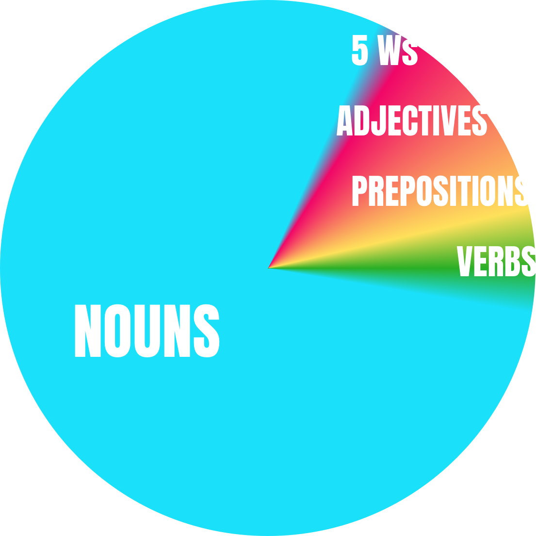 A pie chard shows 80% of the pie taken up with nouns with the remaining slivers taken up with the 5 W's, adjectives, prepositions, and verbs.