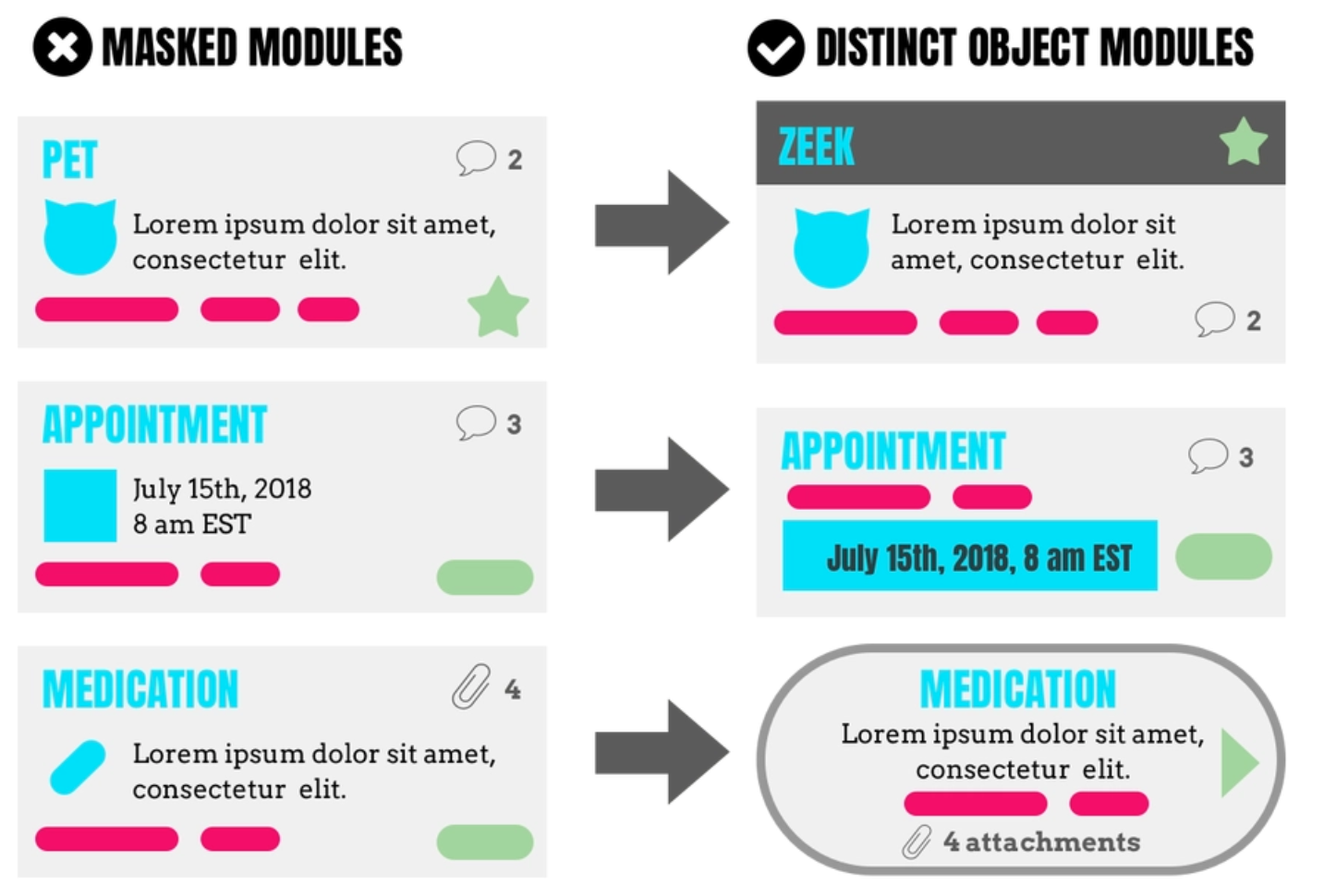 Continuing with the veterinary portal from lesson one, we have pet, appointment, and medication modules all leveraging the same basic module design. Instead, create distinct modules for distinct objects. Different things deserve different packaging!