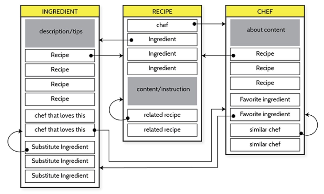 In this object model, recipes, chefs, and ingredients are interconnected, allowing continuous exploration.