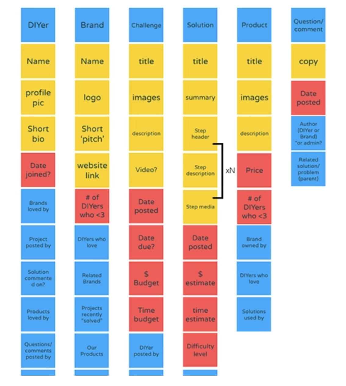 """We finish out the model by adding sticky notes that show how other content objects can """"nest"""" within each object."""