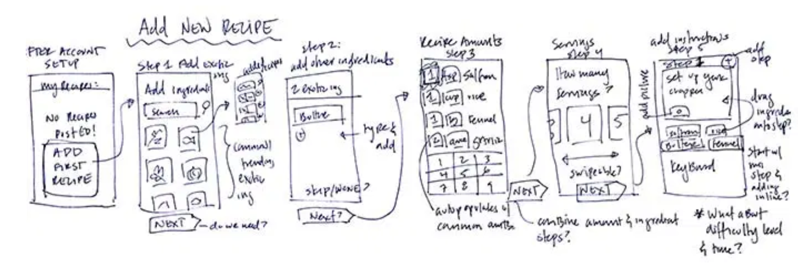 Pre-OOUX, my initial design-thinking would look something like this. I'd figure out the interaction design while figuring out what a recipe actually should be.