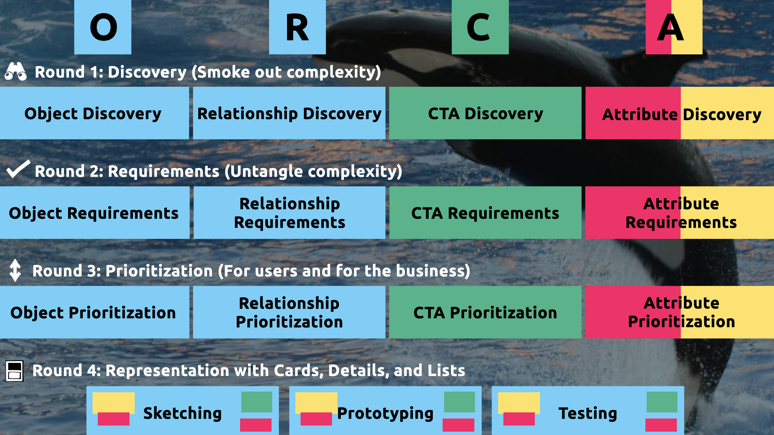 The ORCA process diagram: During four rounds, we iteratively go deeper on objects, relationships, calls-to-action, and attributes.