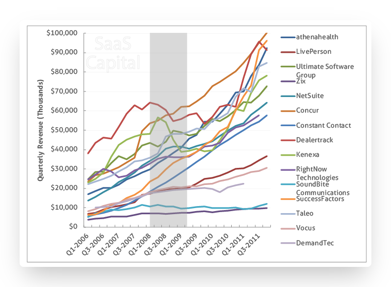 A chart by SaaS Capital, that shows a line graph. The Y axis displays quarterly revenue in thousands and the X axis displays each quarter from 2006 to 2011. The chart shows that companies with SaaS business models performed well.