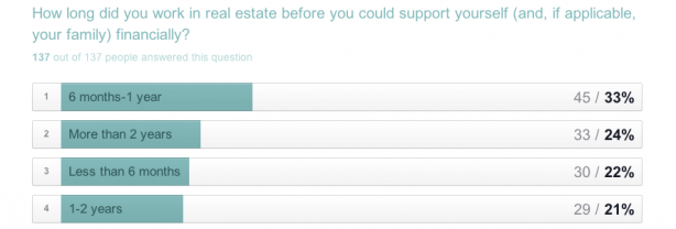 it takes most agents at least six months to support themselves financially