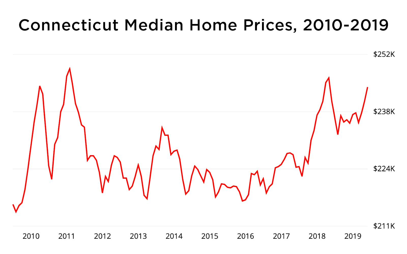 connecticut home price graph