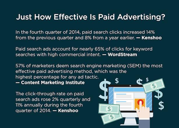 Paid advertising statistics