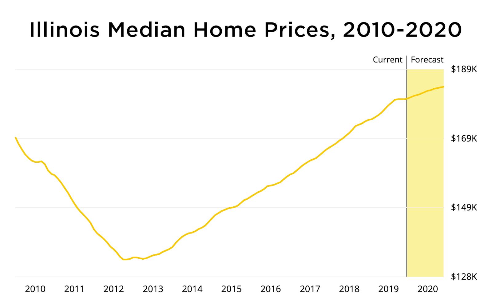 illinois home price graph