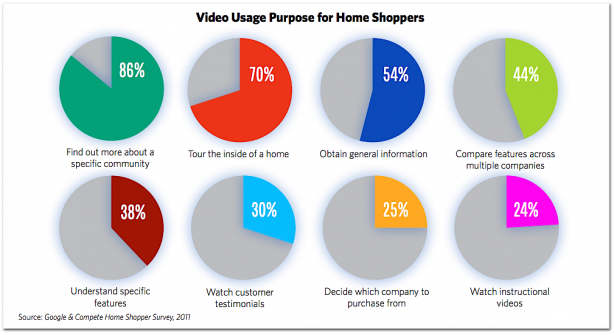 National Association Realtors Google video marketing statistics home buyers