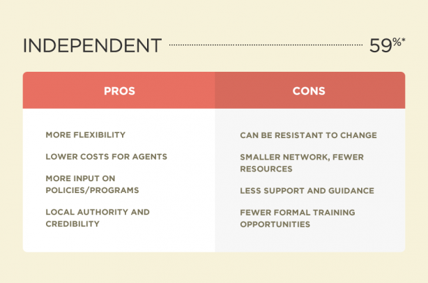 Pros and cons of an independent real estate office