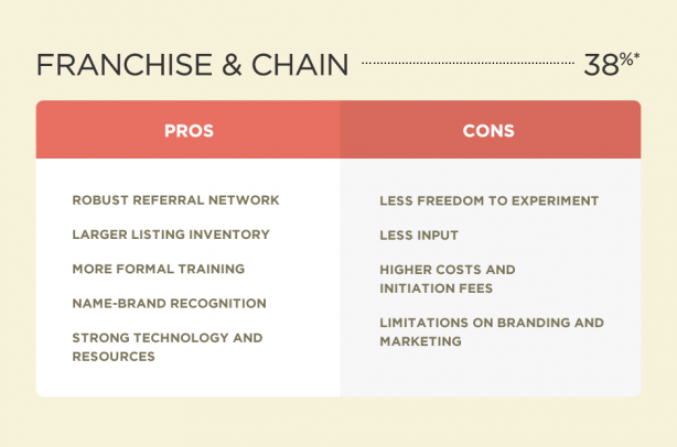 Pros and cons of a franchise real estate office