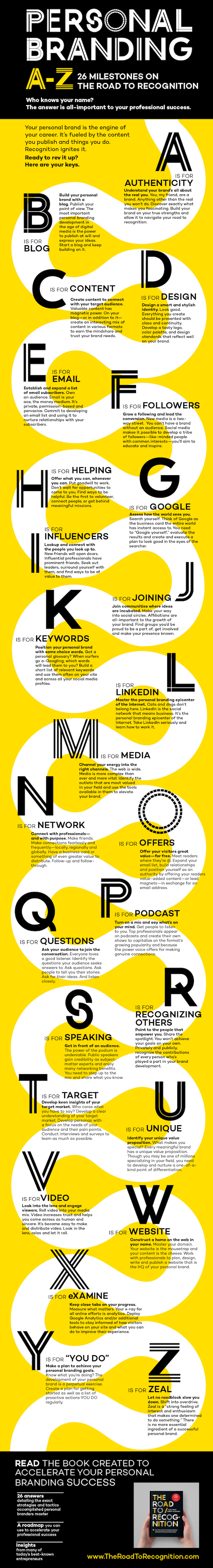 Seth Price Placester personal branding infographic