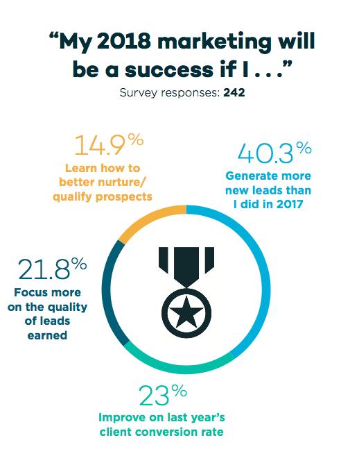 marketing success - 2018 real estate marketing survey