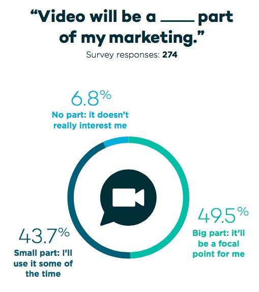 video marketing- 2018 real estate marketing survey