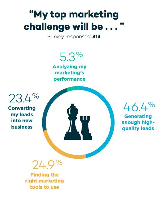 marketing challenges- 2018 real estate marketing survey
