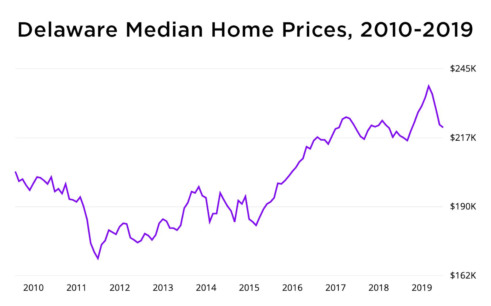 delaware home price graph