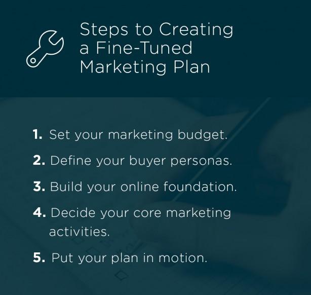 marketing plan- master real estate marketing 3 steps for agent success